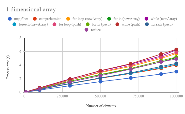 Benchmark: Loop for Array Processing using Google Apps